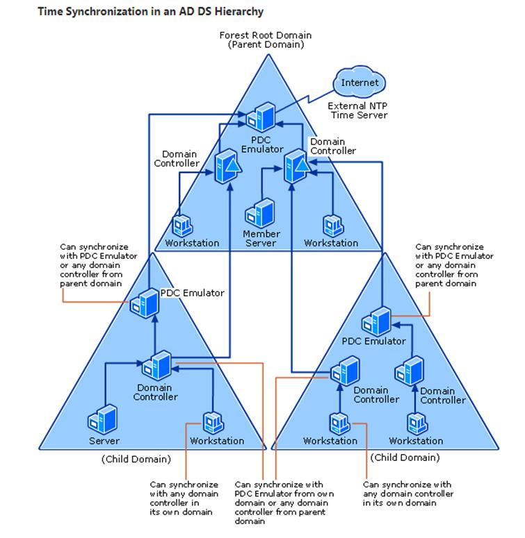 Как синхронизируется время в лесу Active Directory