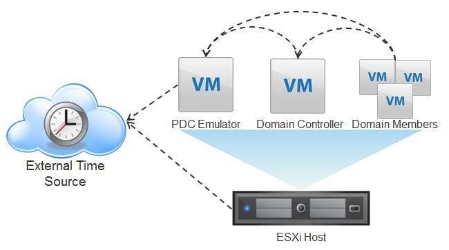 Active Directory в среде виртуализации VMware vSphere