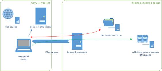 external_directaccess