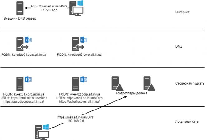 Конфигурация пространства имен Exchange Server